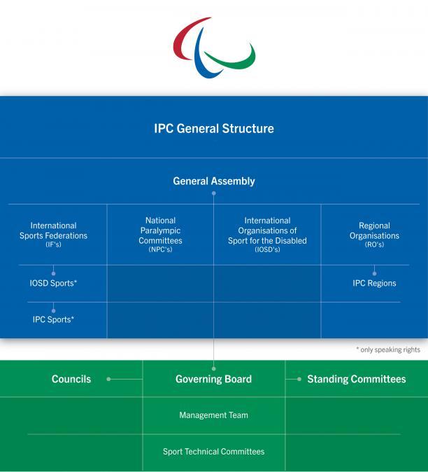IPC Organisation Chart