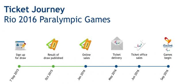 Tickets prices for the Rio 2016 Paralympic Games have been announced and are available for sale beginning 7 September for Brazilians.