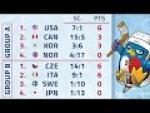 Ostrava 2019 | Day 2 Highlights | World Para Ice Hockey Championships - Paralympic Sport TV