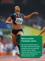Allianz Fact of the Week 5 - Most successful Paralympic nations